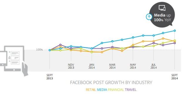 akhilsethi randomnomics blog _ increase in quantity of facebook posts