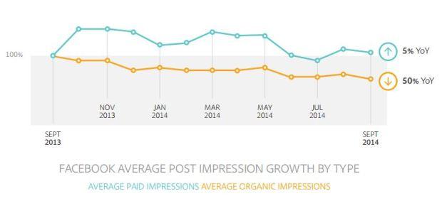 akhilsethi randomnomics blog facebook organic and paid impressions yoy 2014