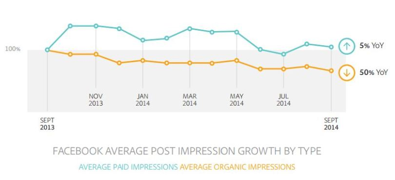 akhilsethi randomnomics blog facebook organic and paid impressions yoy 2014